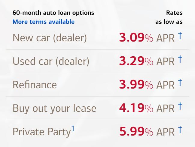 BOA Auto Loan APR