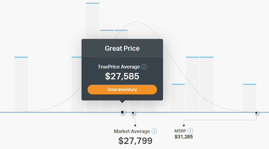 Truecar Fair Price